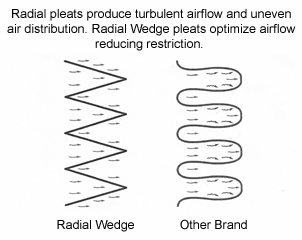radial wedge vs pleated air filter