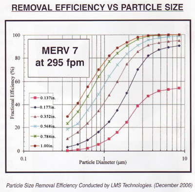 Poly Panel Filter Efficiency Chart