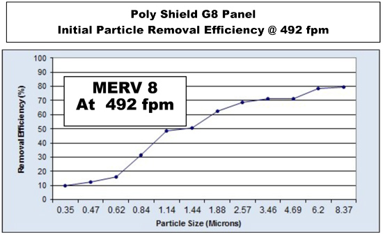 poly g8 panel particle removal @ 492 fpm