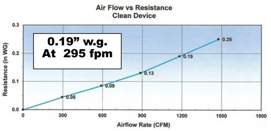 poly shield air flow @ 295 fpm